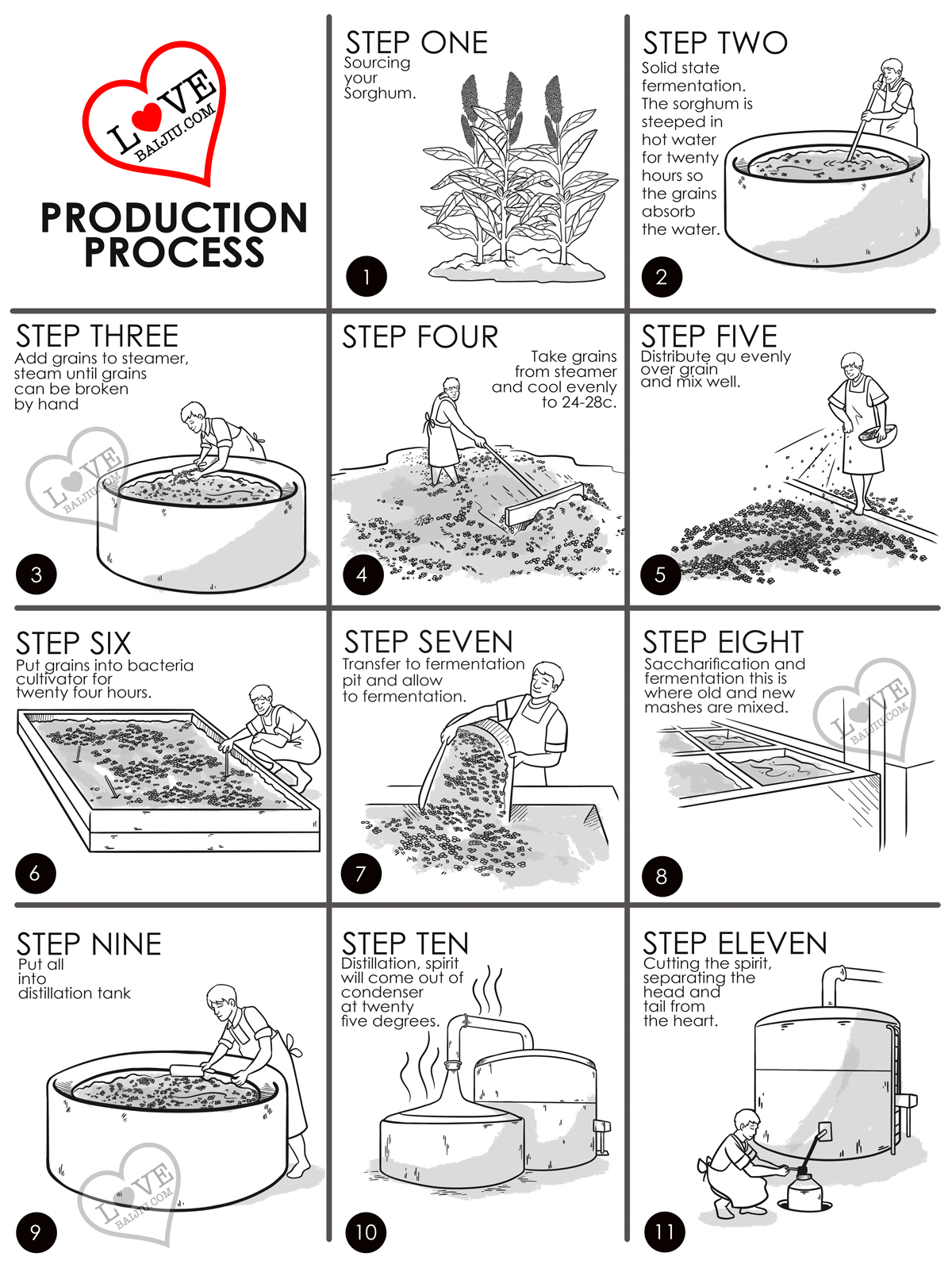 Making Baijiu Step By Step